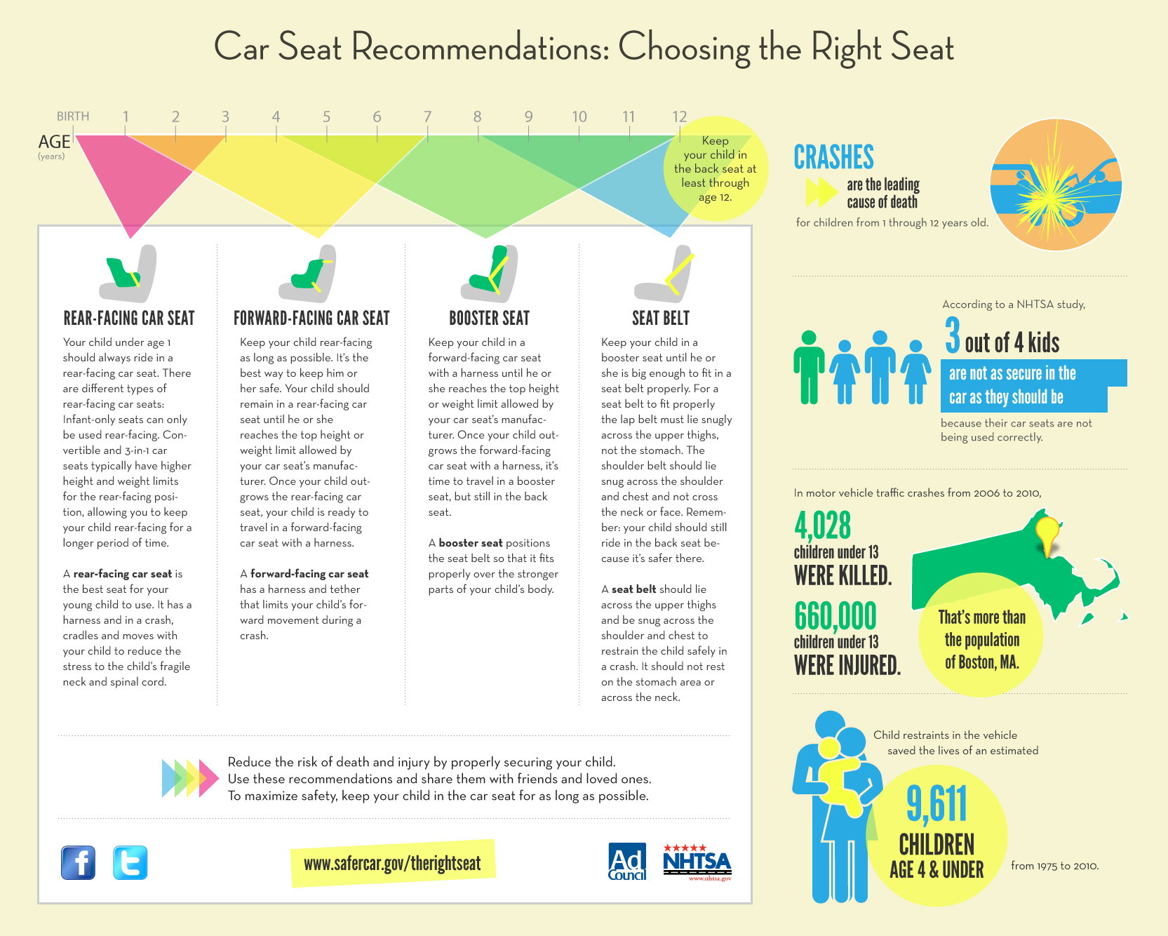 Car Seat Age Group