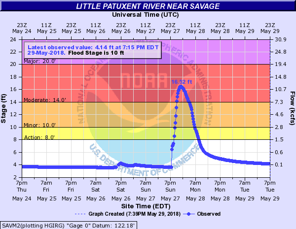 File:Little Patuxent River near Savage - May 2018 flood png