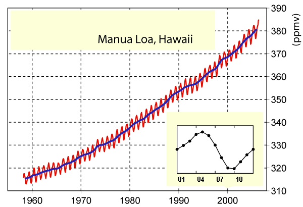 File:Mauna Loa Carbon Dioxide blank.PNG. No higher resolution available.