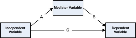A simple statistical mediation model.