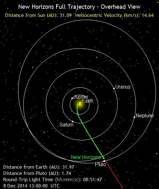 New Horizons Position 2014-12-08.jpg