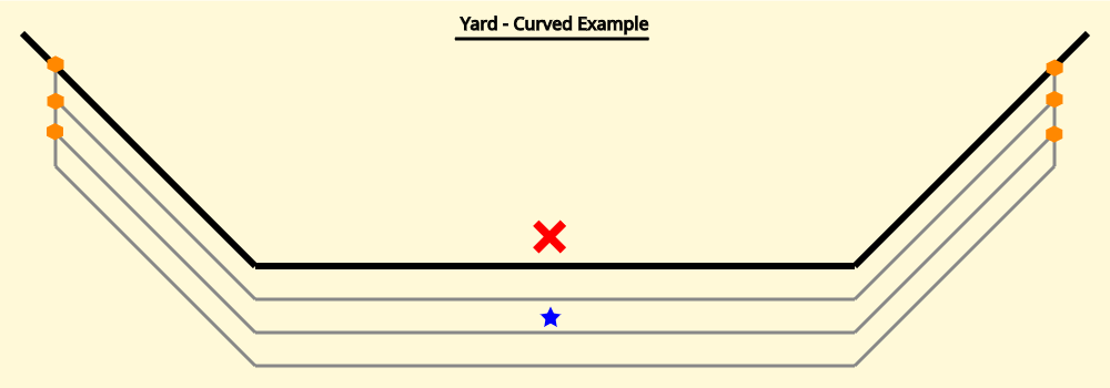 Illustration of a curved yard, with correct placement of the operating site node.
