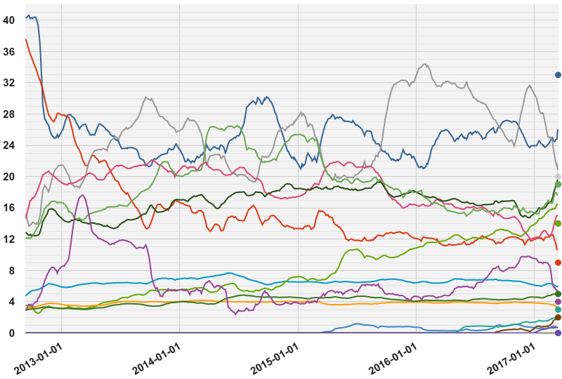 Opinion polling for the Dutch general election, 2017.png