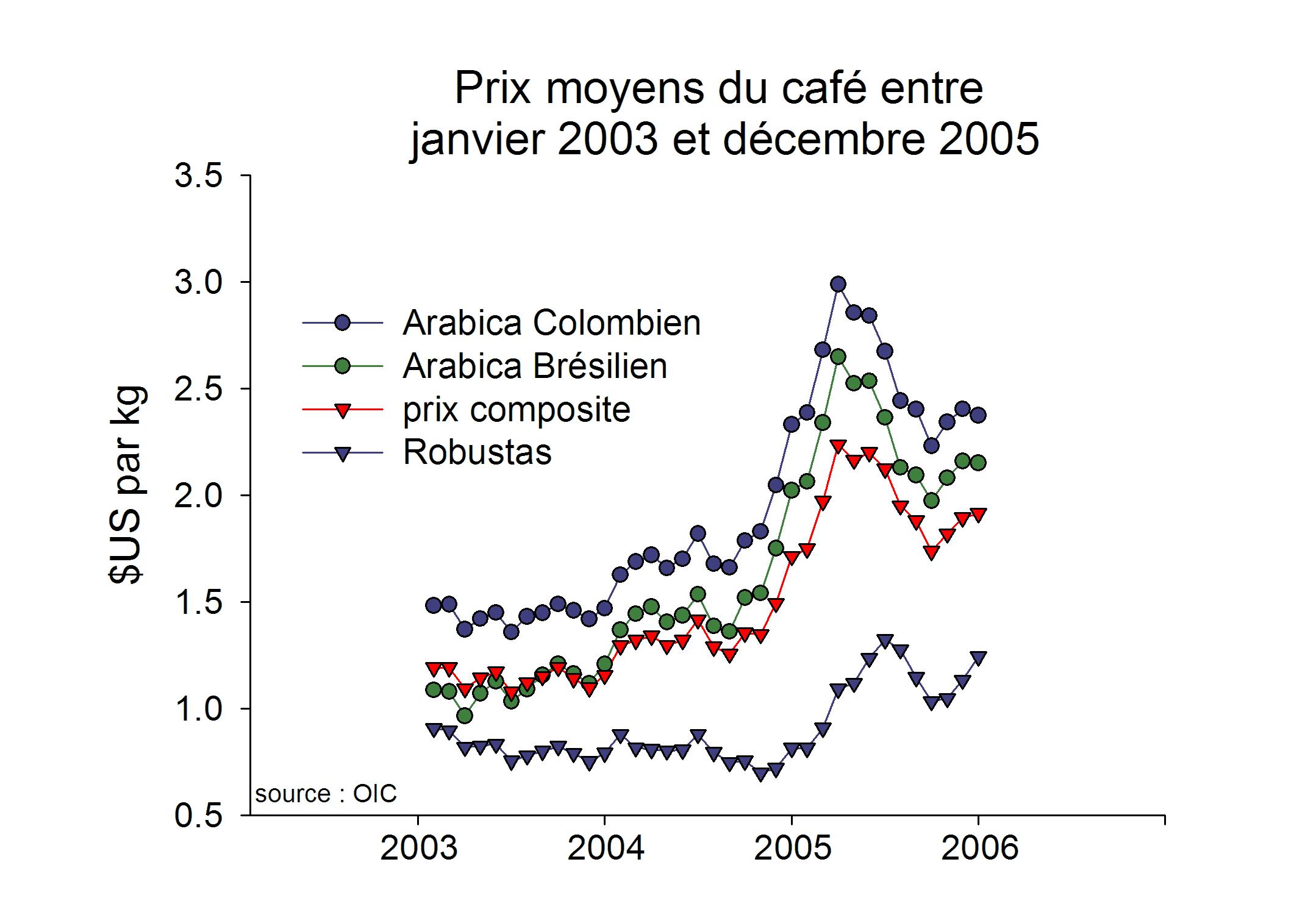 Prix Du Cafe Bar Avie Nd Autriche