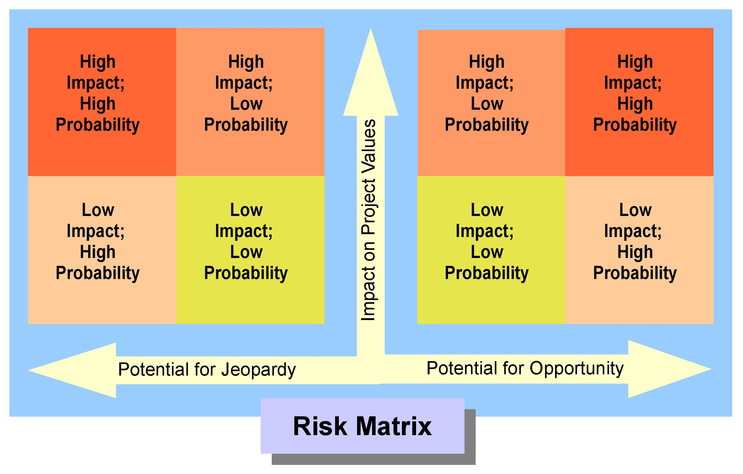 How to Conduct Testing of a Business Continuity Plan