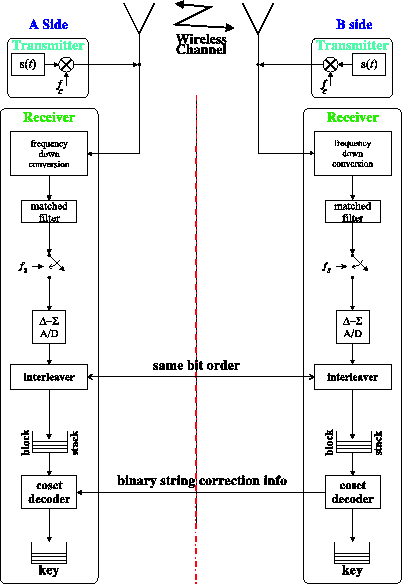 filesecret key gen block diagram  wikimedia commons, wiring diagram