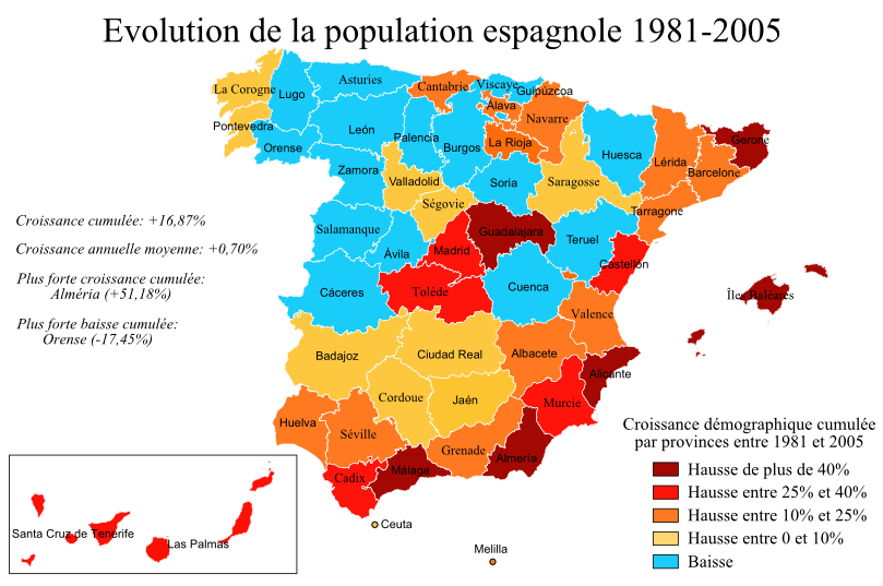Evolution Population Population Evolution