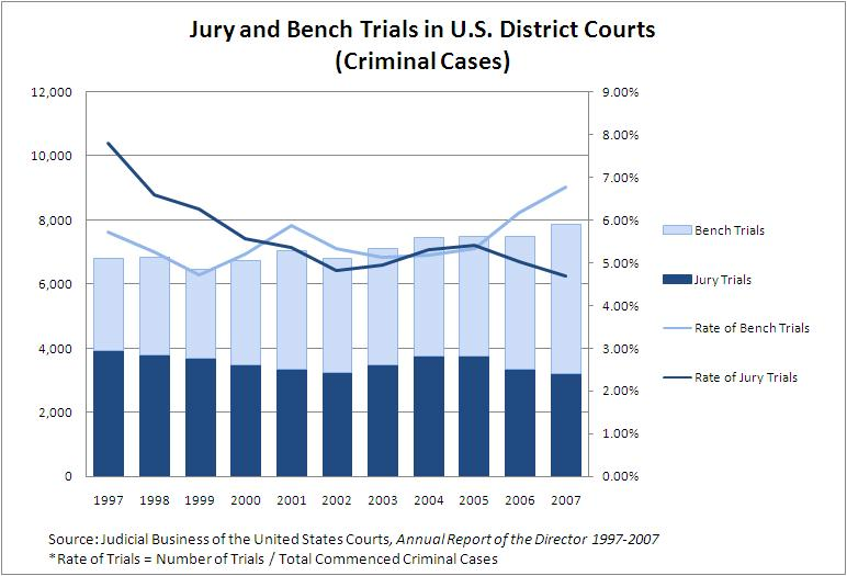 Trials in US District Courts(Criminal)Criminal
