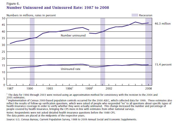 a description of the health insurance in the united states of america The neurosurgical web site provides some historical review of the history of health insurance in the united states.