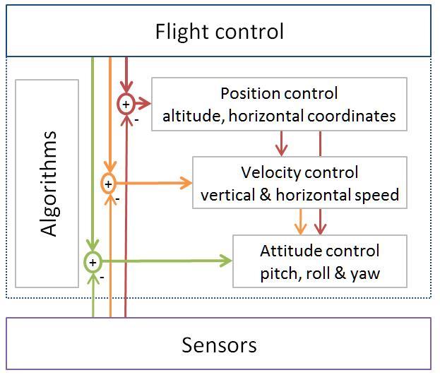 UAV Flight control.jpg