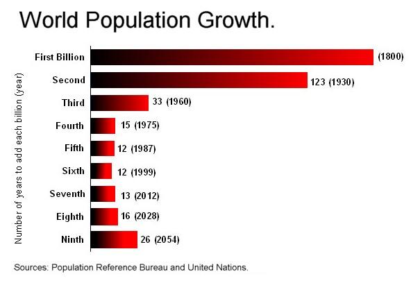Ficheiro:Worldpopulationgrowth-billions.jpg