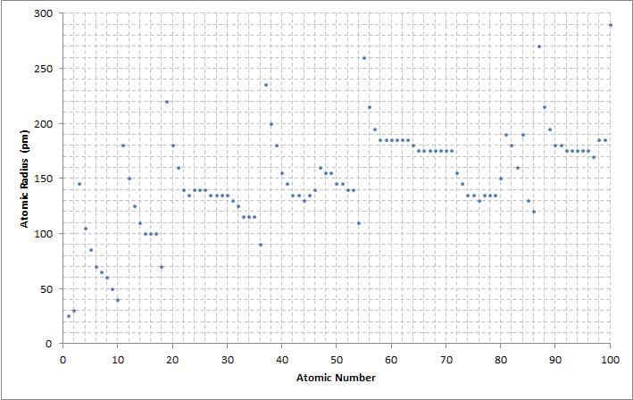Fileatomic number to radius graphg wikimedia commons fileatomic number to radius graphg urtaz Gallery