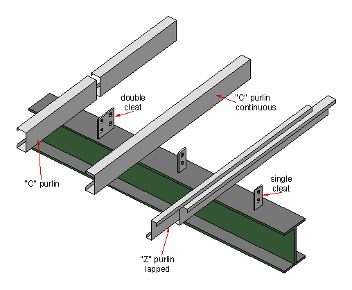 File Cee Zed Purlins Png Wikimedia Commons