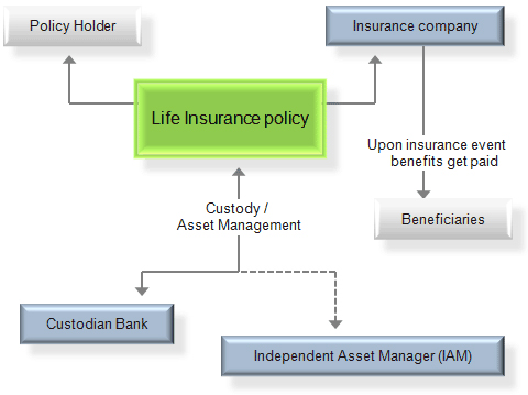 Chart Holder: Chart of a life insurance.jpg - Wikimedia Commons,Chart