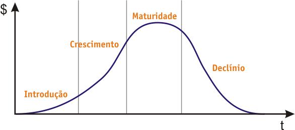 Ciclo vida produto: gráfico de curva com texto: introdução, crescimento, maturidade e declínio.