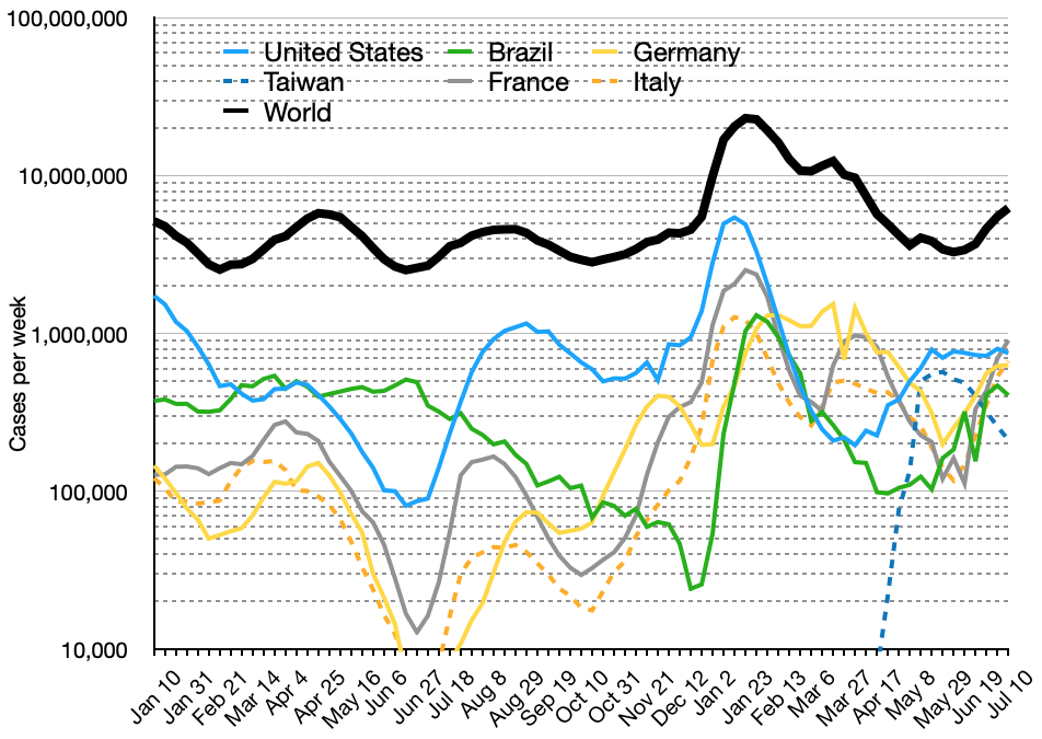 Semi-log plot of daily new cases of Covid-19 (three-day average) in the world and top five countries (mean with deaths)