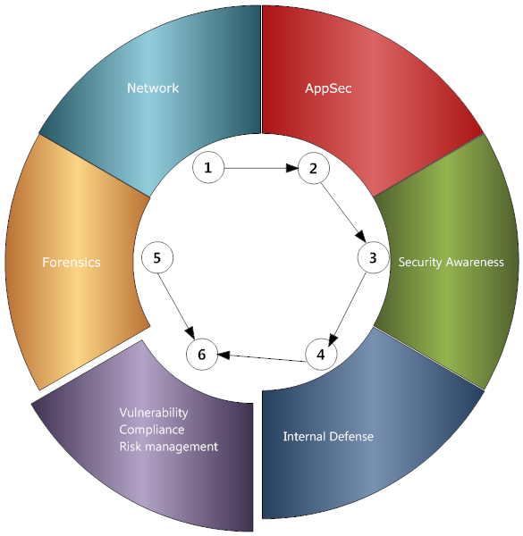network security strategy sof answer Journal of strategic security volume 7 number 2 volume 7, no 2, special issue summer 2014: the global sof network article 6 from the ground up: the importance of preserving sof capacity.