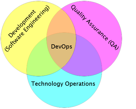 Illustration showing DevOps as the intersection of Development (Software Engineering), Technology Operations and Quality Assurance (QA)