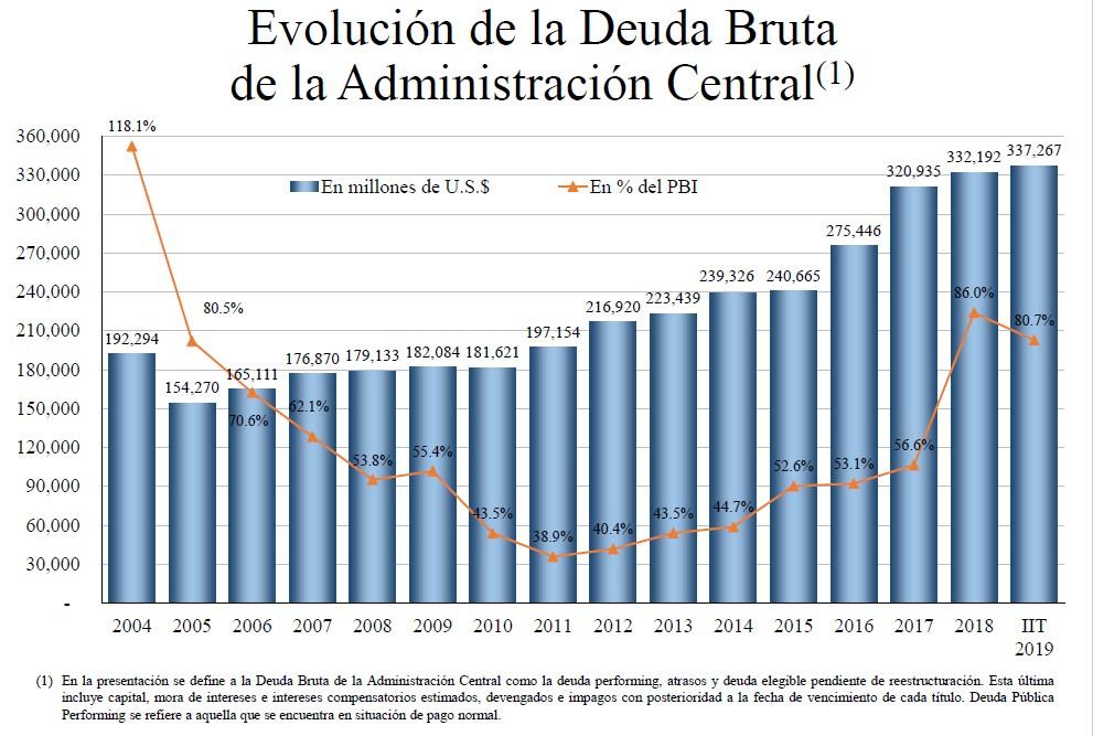 Historia de la deuda externa argentina - Wikipedia, la ...