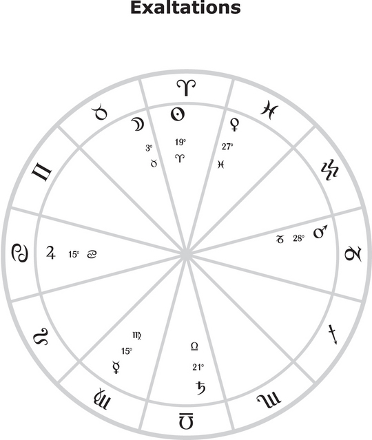 Exaltation (astrology) - Wikipedia