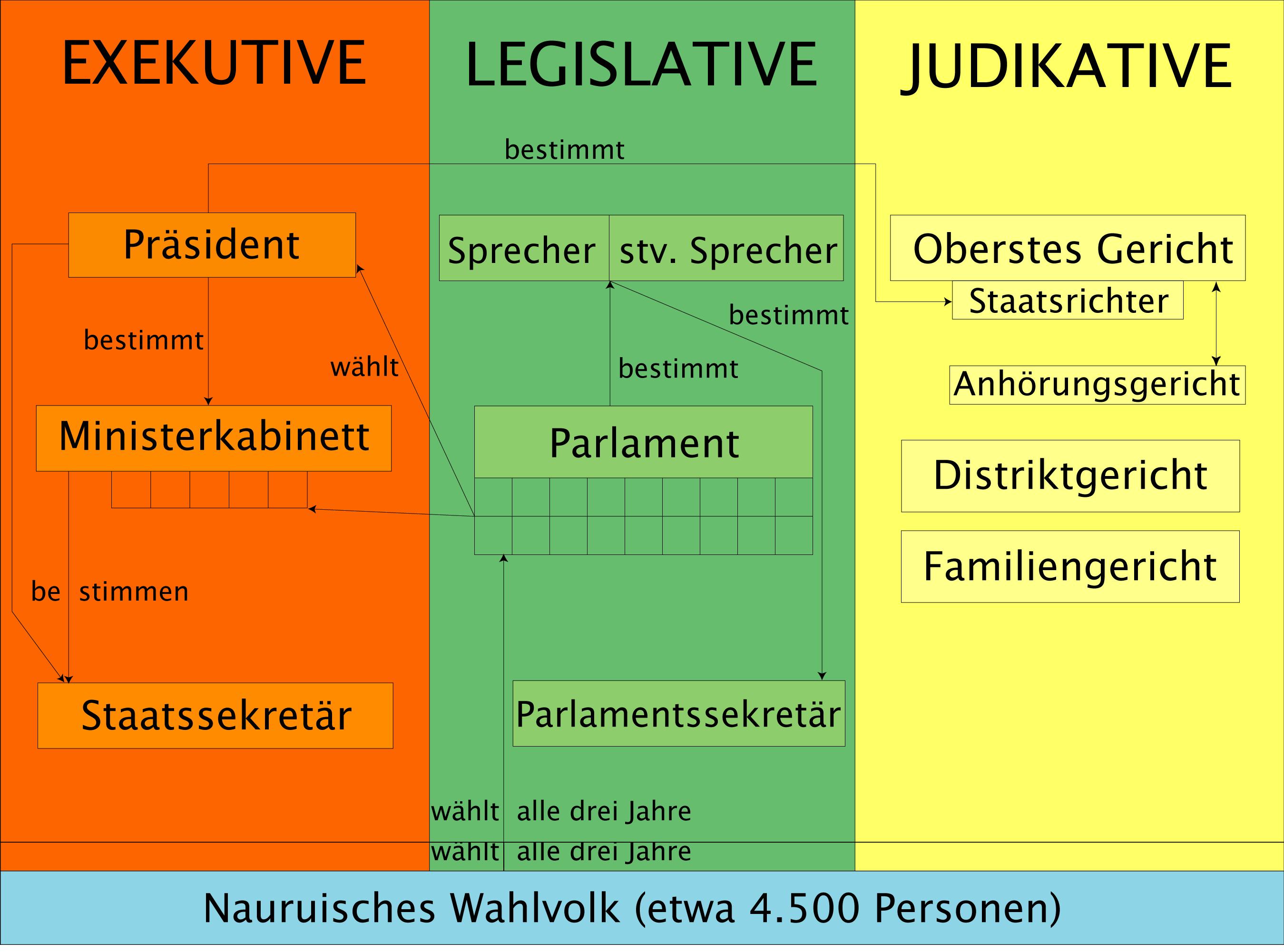 Nationalstaat Definition