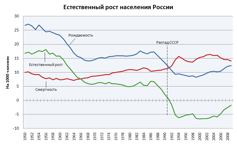 Natural_Population_Growth_of_Russia-rus.