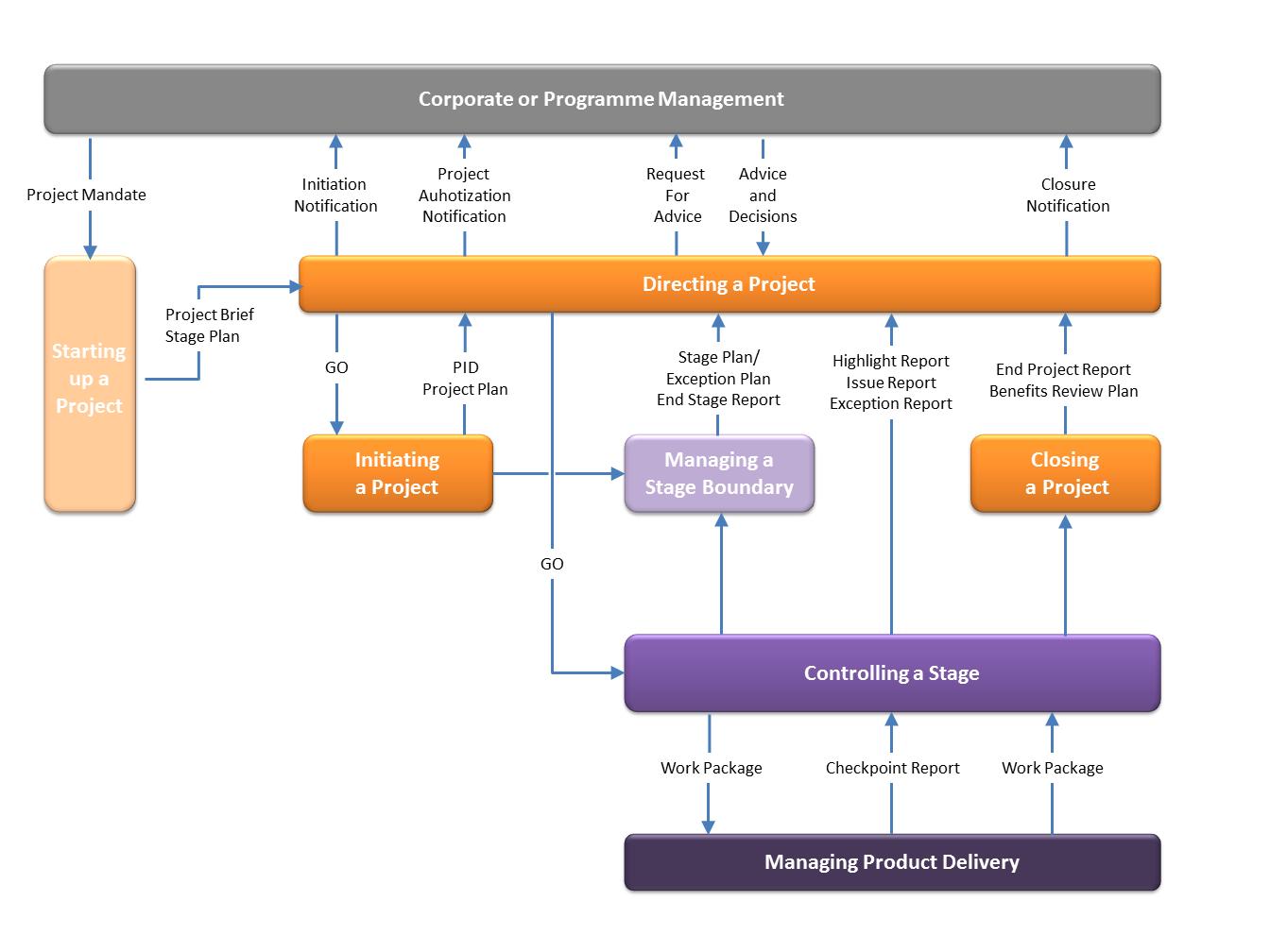 prince project management