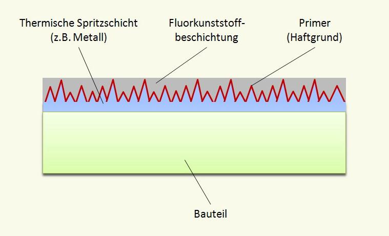 File:PTFE-Beschichtung png - Wikimedia Commons