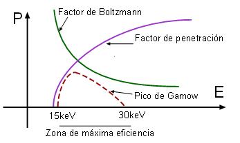 Depiction of Pico de Gamow