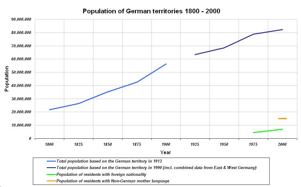 Demographics of Germany - Wikipedia