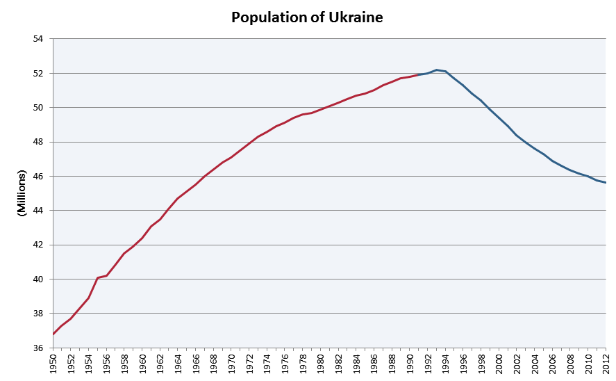 https://upload.wikimedia.org/wikipedia/commons/4/4e/Population_of_Ukraine.png