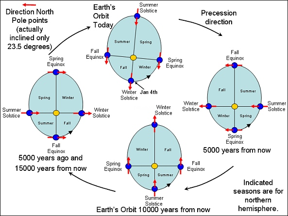 Effects of apsidal precession on the seasons - Apsidal precession