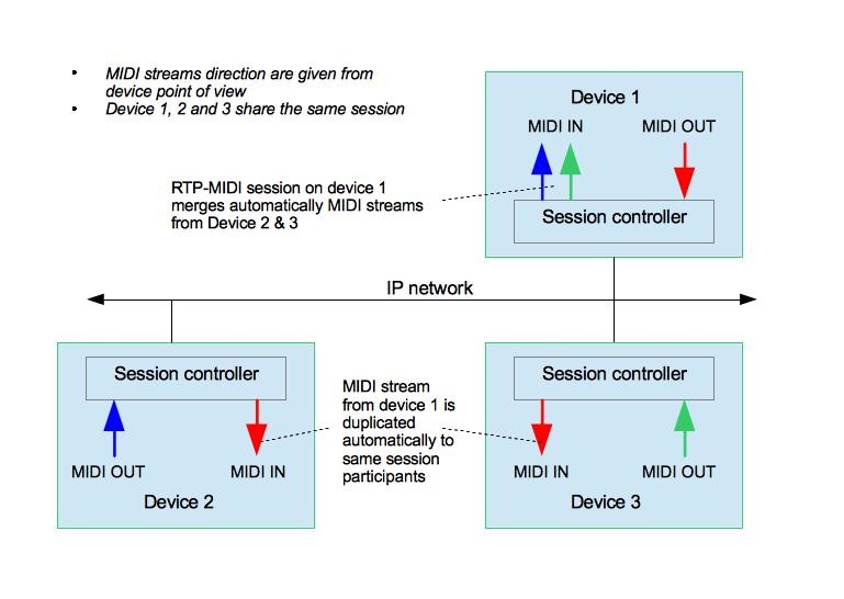 File:RTP-MIDI sessions diagram png - Wikimedia Commons