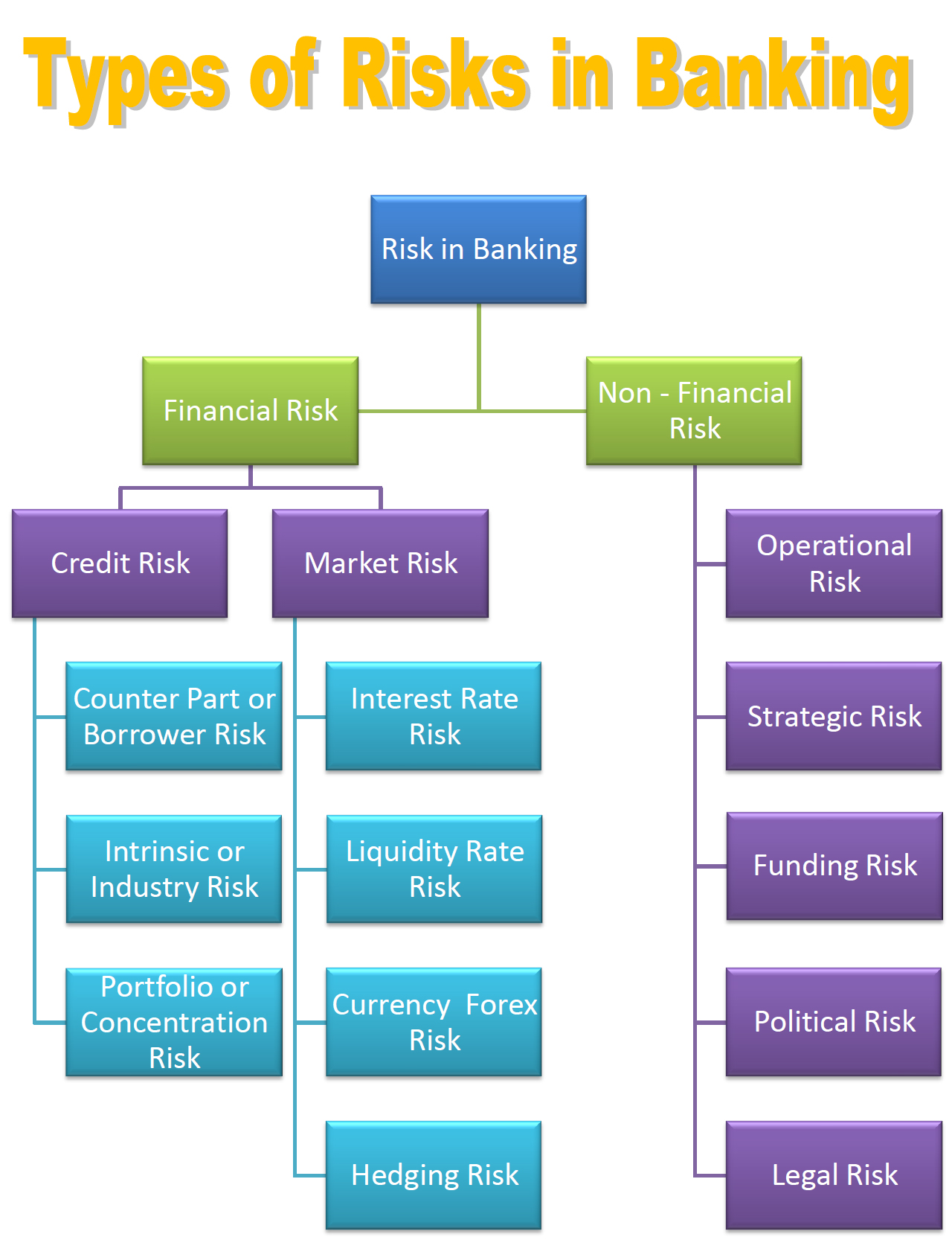 Project Management Flow Chart: Risk in Banking.jpg - Wikimedia Commons,Chart