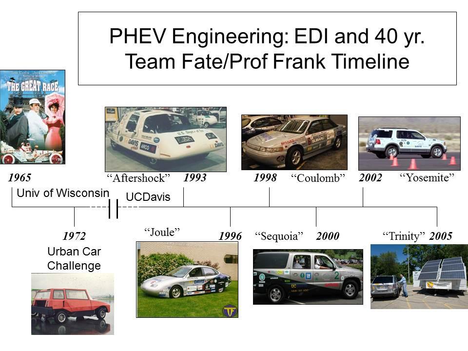 Ford Road Car Timeline