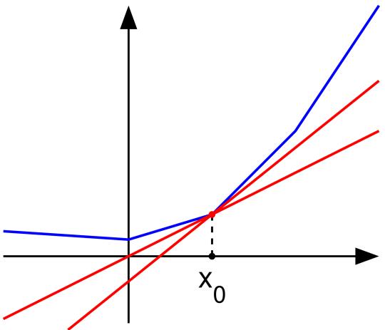 subderivative illustration.png