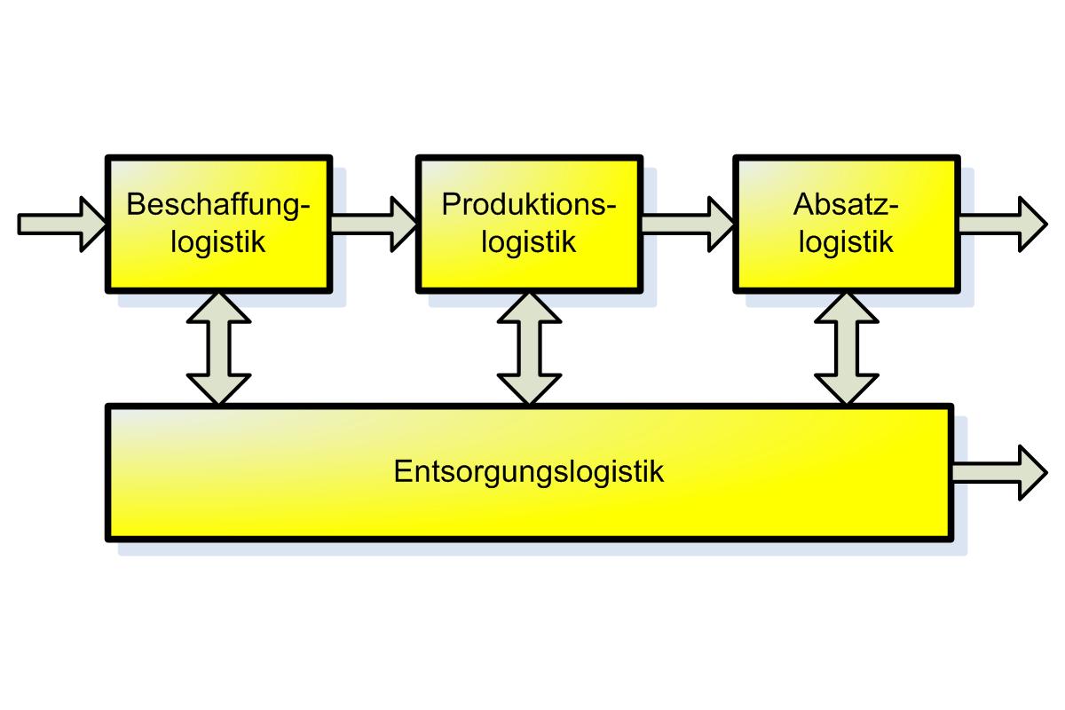 Dissertation Distribution Logistik✏️ » aufsatz