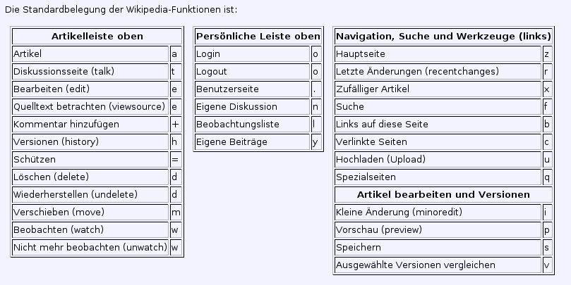 Heuristische evaluation der deutschsprachigen wikipedia - Eigenschaften der fabeltiere ...