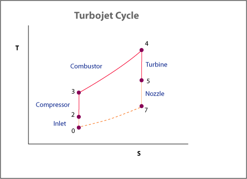 Turbojet-cycle-kk-20050810.png