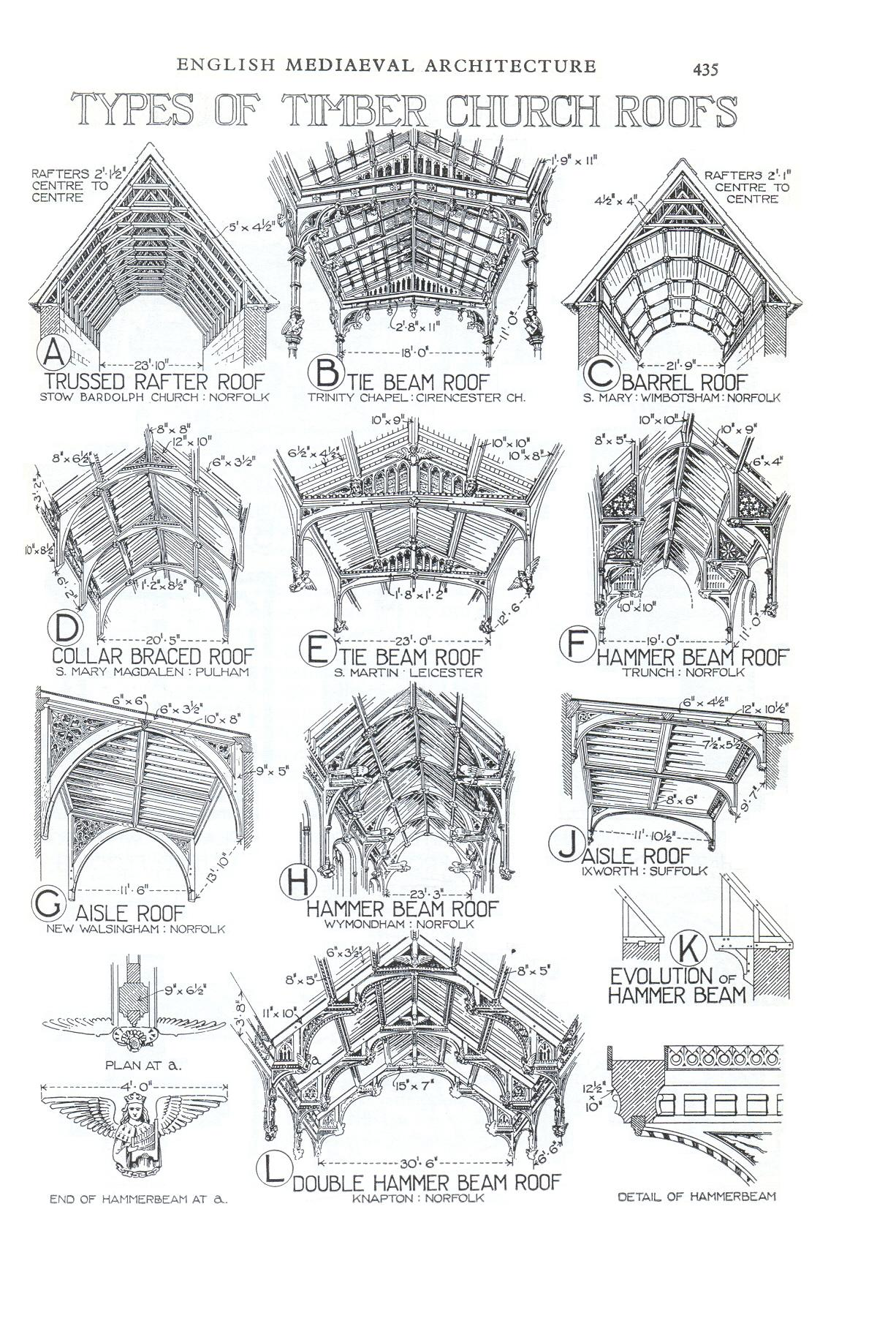File Types Of Timber Church Roofs 435 Jpg Wikimedia Commons