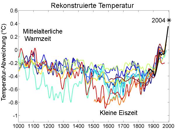 1000 Jahr Temperaturen-Vergleich