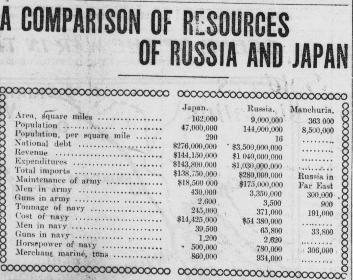 2015 Pay Chart Army: A COMPARISON OF RESOURCES OF RUSSIA AND JAPAN (1904).jpg ,Chart