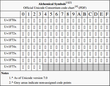 File alchemical symbols official unicode consortium code for Unicode org table