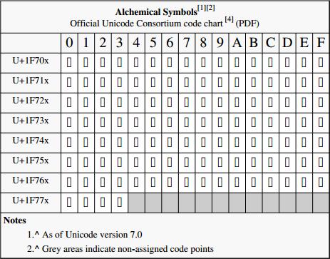 File Alchemical symbols Official Unicode Consortium code chart pdf render failure