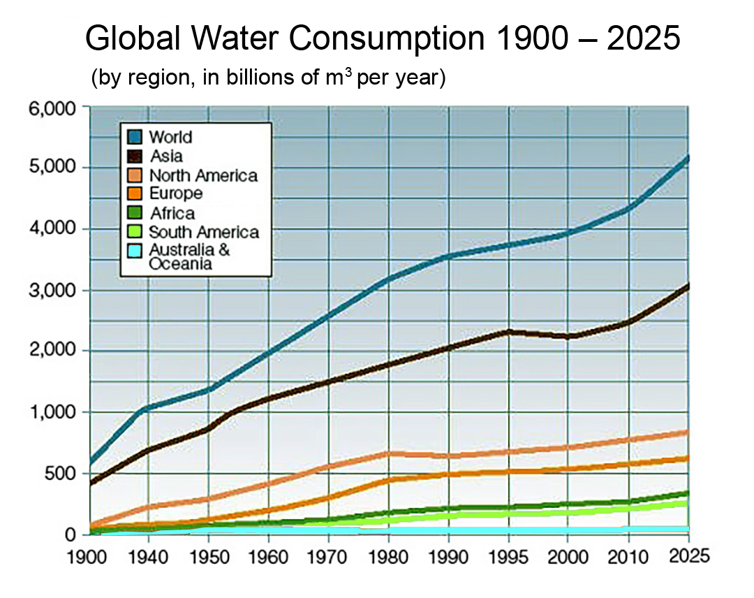 Water Scarcity  Wikipedia Global Water Consumption  By Region In Billions M Per Year