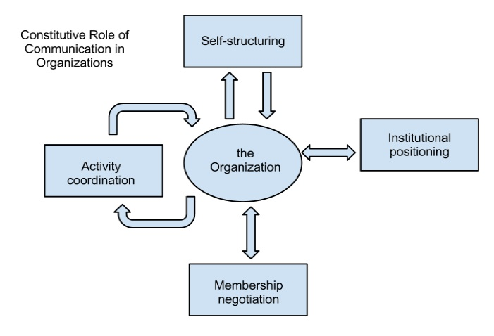 Documentation Flow Chart Example: Constitutive role of communication in organizations - Wikipedia,Chart