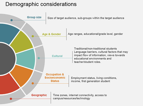 Demographic Considerations