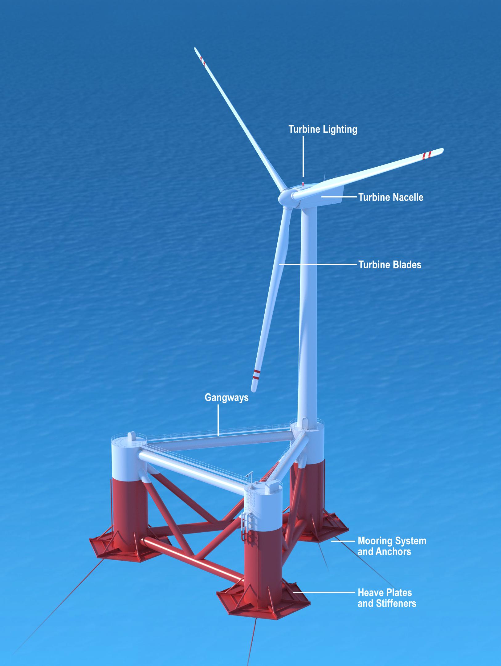 Filediagram Of Principle Powers Windfloat Wikimedia Commons Wind Power Turbine Diagram