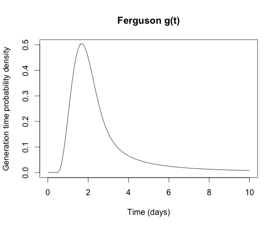 Ferguson influenza generation time distribution.png