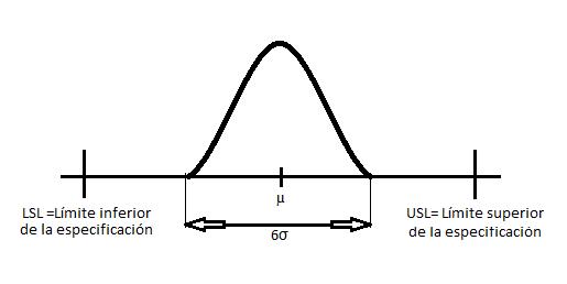 estadistica grafico control:
